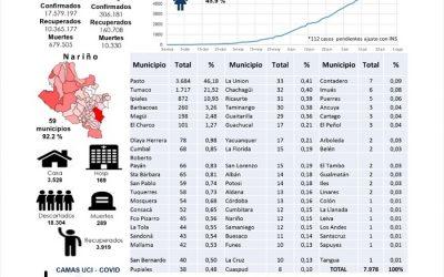 Según el ISDN Ipiales sigue siendo el segundo municipio en el reporte diario sobre positivos por Covid-19.
