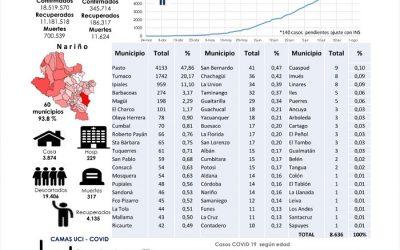 En Ipiales sube el pico de contagios, según el reporte del ISDN, hasta la fecha son 959 los positivos para Covid-19