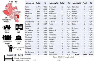 ATENCIÓN: Hoy Ipiales reporta la cifra más alta de contagios por el Covid-19 desde que se inició la cuarentena.
