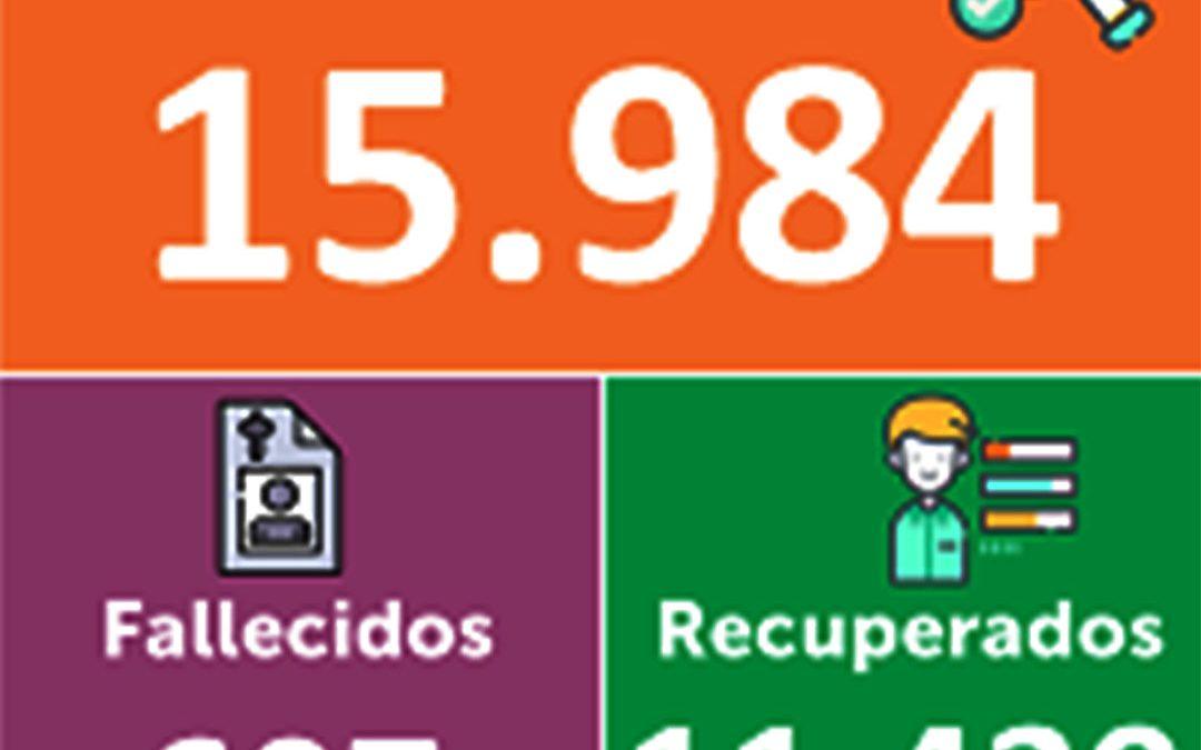Paulatinamente, Nariño se acerca a los 16.000 casos positivos para Covid-19.
