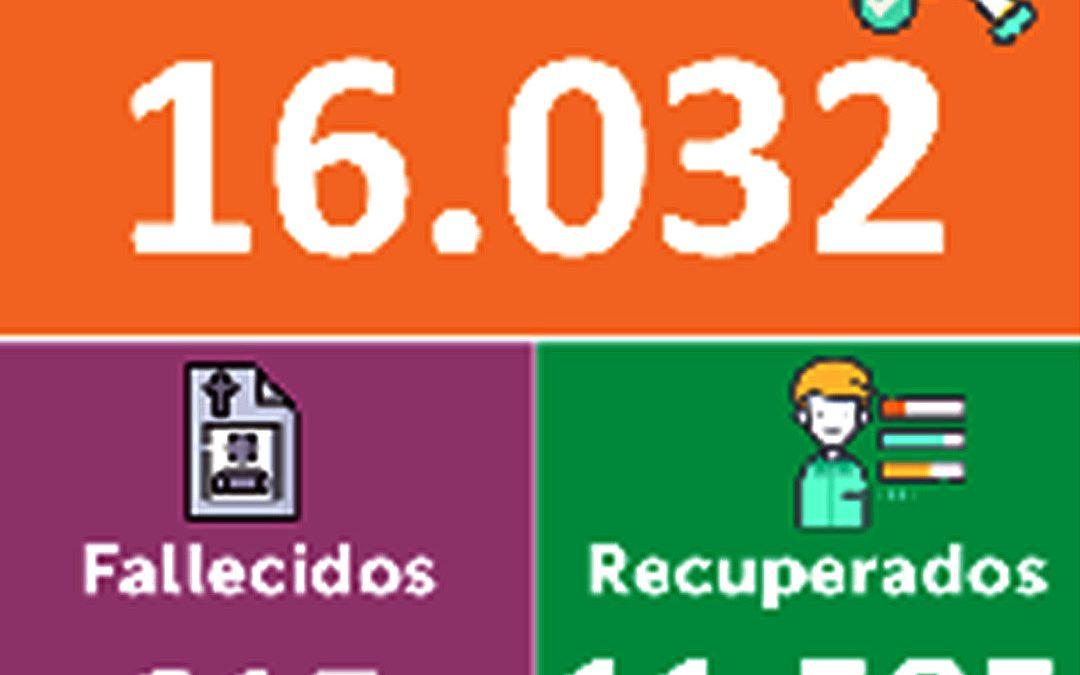 De los 16.032 contagiados de Covid-19, en Nariño, hasta el momento, se mantienen 4.447 activos.