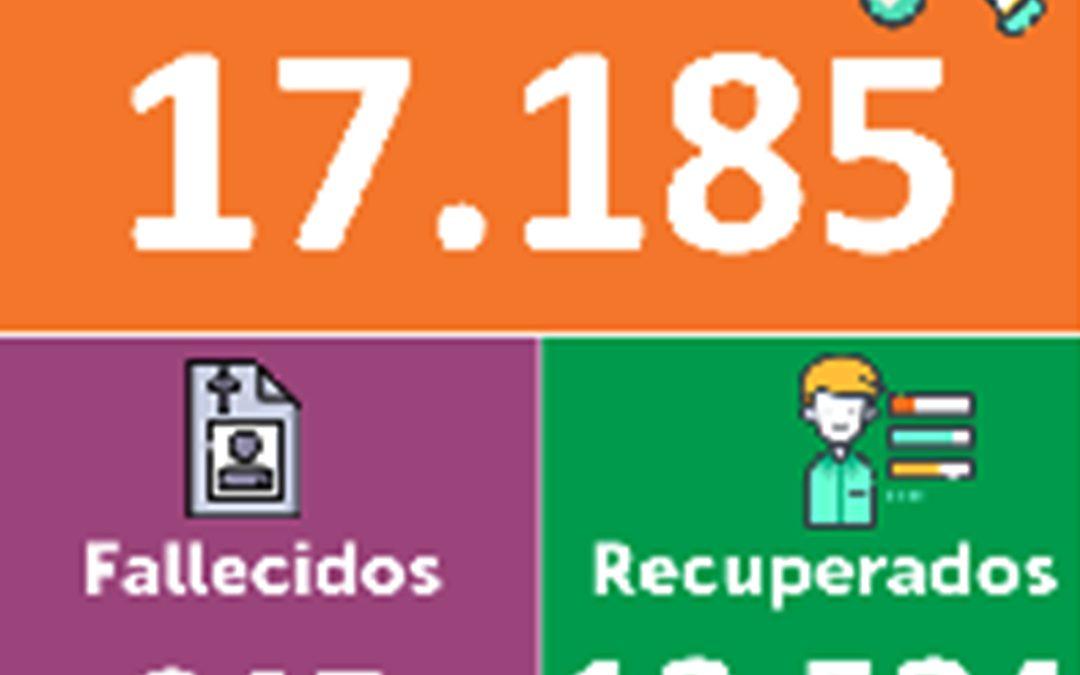 Con 155 nuevos casos registrados, en Nariño el número de contagiados por COVID-19 asciende a 17.185.