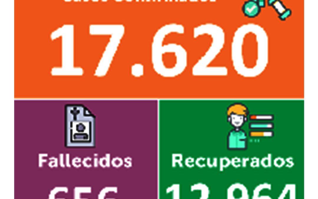 Hoy se confirmaron 102 nuevos positivos para coronavirus en Nariño.