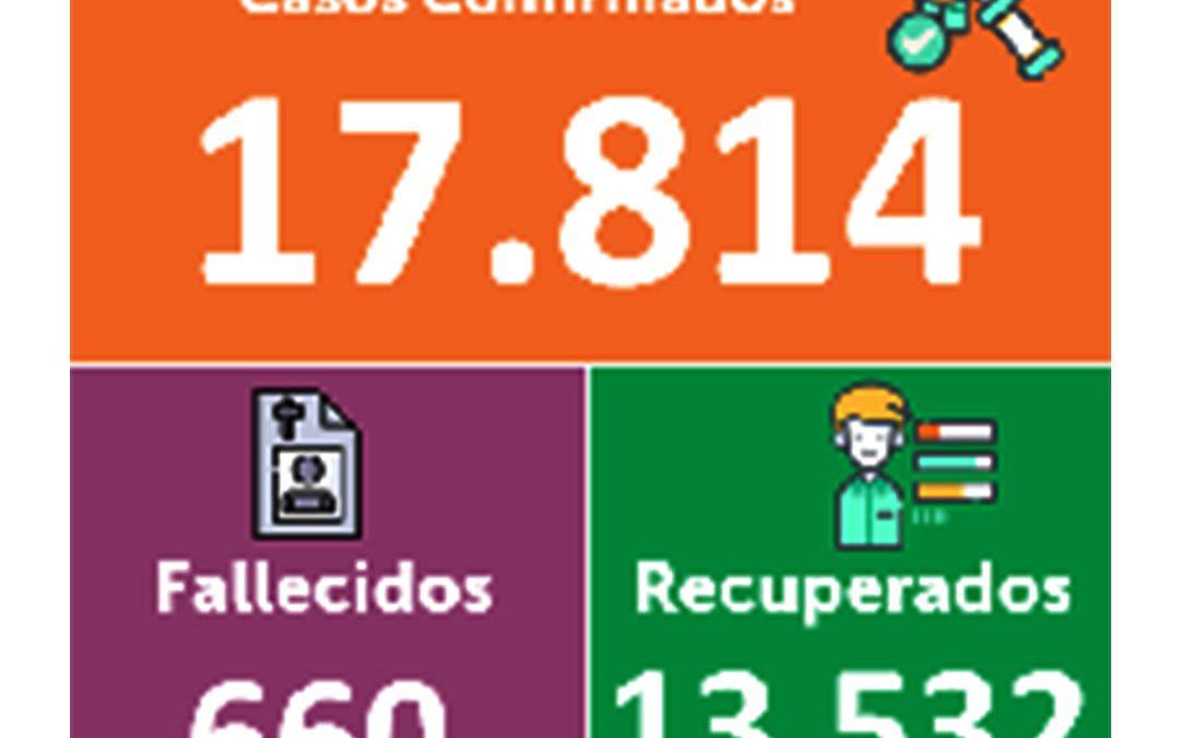 Nuevamente, cifras sobre Covid-19 en Nariño tienden a la baja.