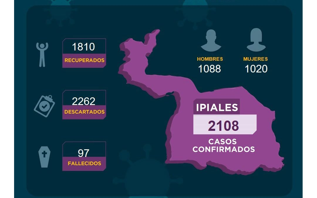 Ipiales se mantiene en la tendencia baja frente a nuevos casos de Covid-19