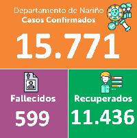 Si bien, la cifra diaria se reporta por lo bajo, Ipiales ya tiene 1.851 positivos y 85 fallecimientos por Covid-19