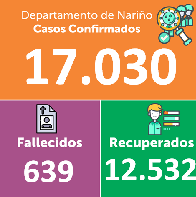 Nariño llegó a los 17.ooo infectados e Ipiales supera a Tumaco en el número de casos positivos para Covid-19