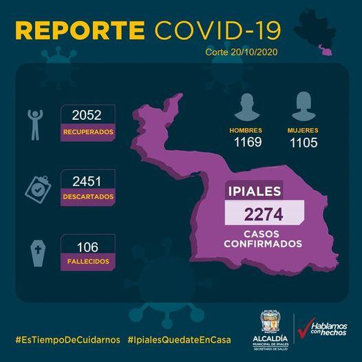 Ipiales por segunda ocasión, en los últimos días, no reporta nuevos contagios ni fallecimientos por coronavirus.