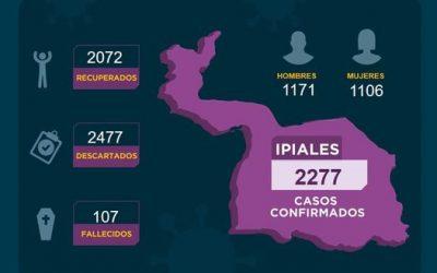 Ipiales, desde hace varios días, presenta tendencia a la baja, en el reporte diario sobre contagios por Covid-19.