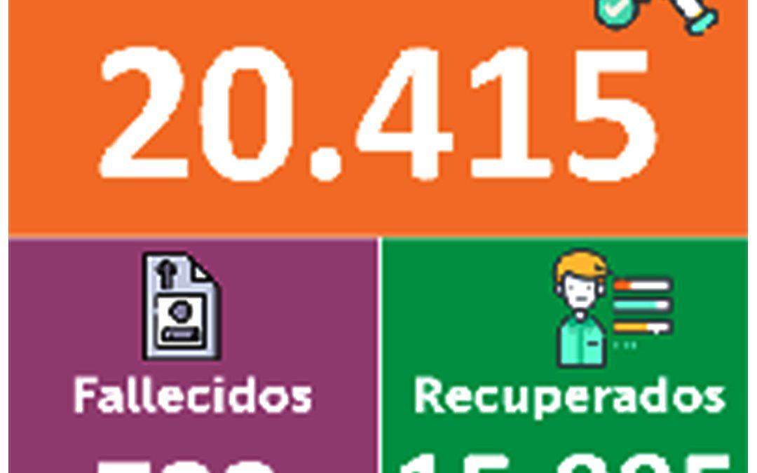 Hoy en Nariño se reportan 69 nuevos casos para un total de 20.415 positivos para Covid-19