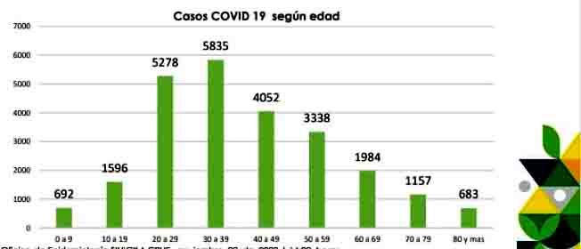 Casos Covid-19, por edad, en el departamento de Nariño.